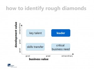 IE Business School - How to identify leaders