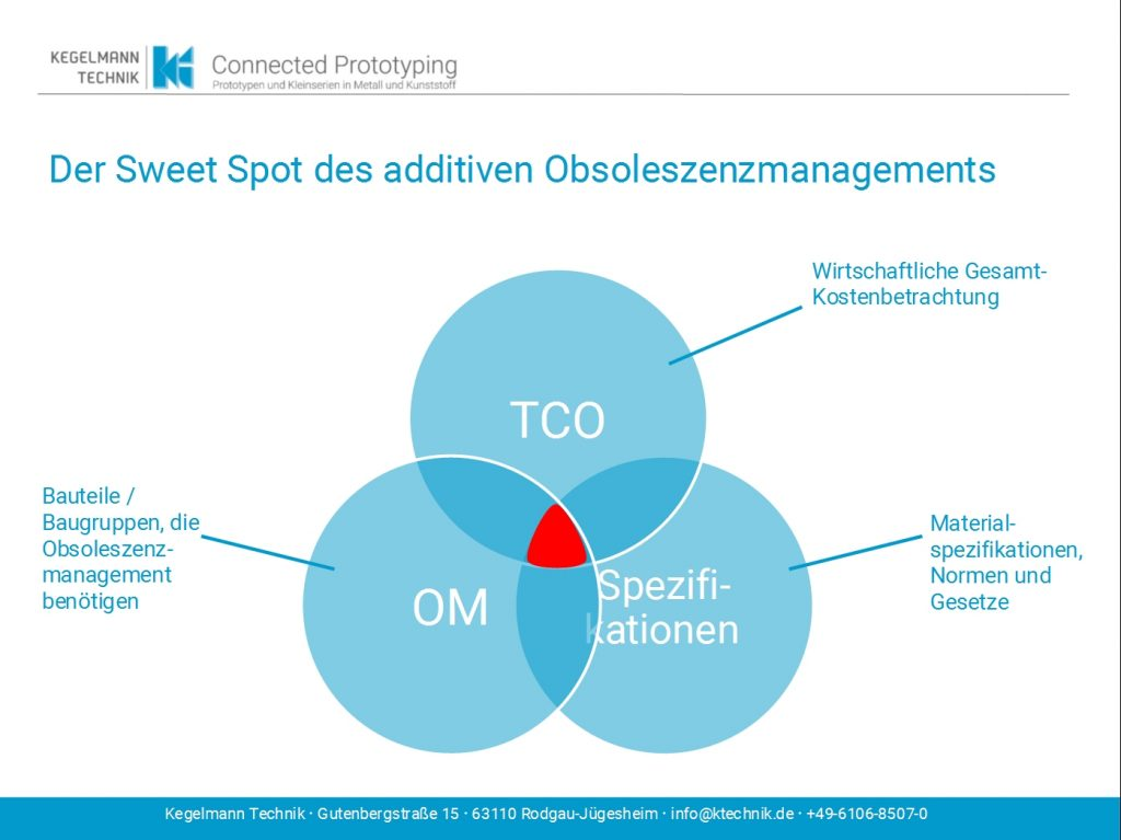 Obsoleszenzmanagement und additive Fertigung